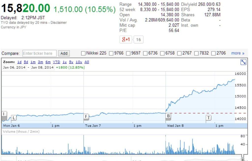 Nintendo_stocks_azioni
