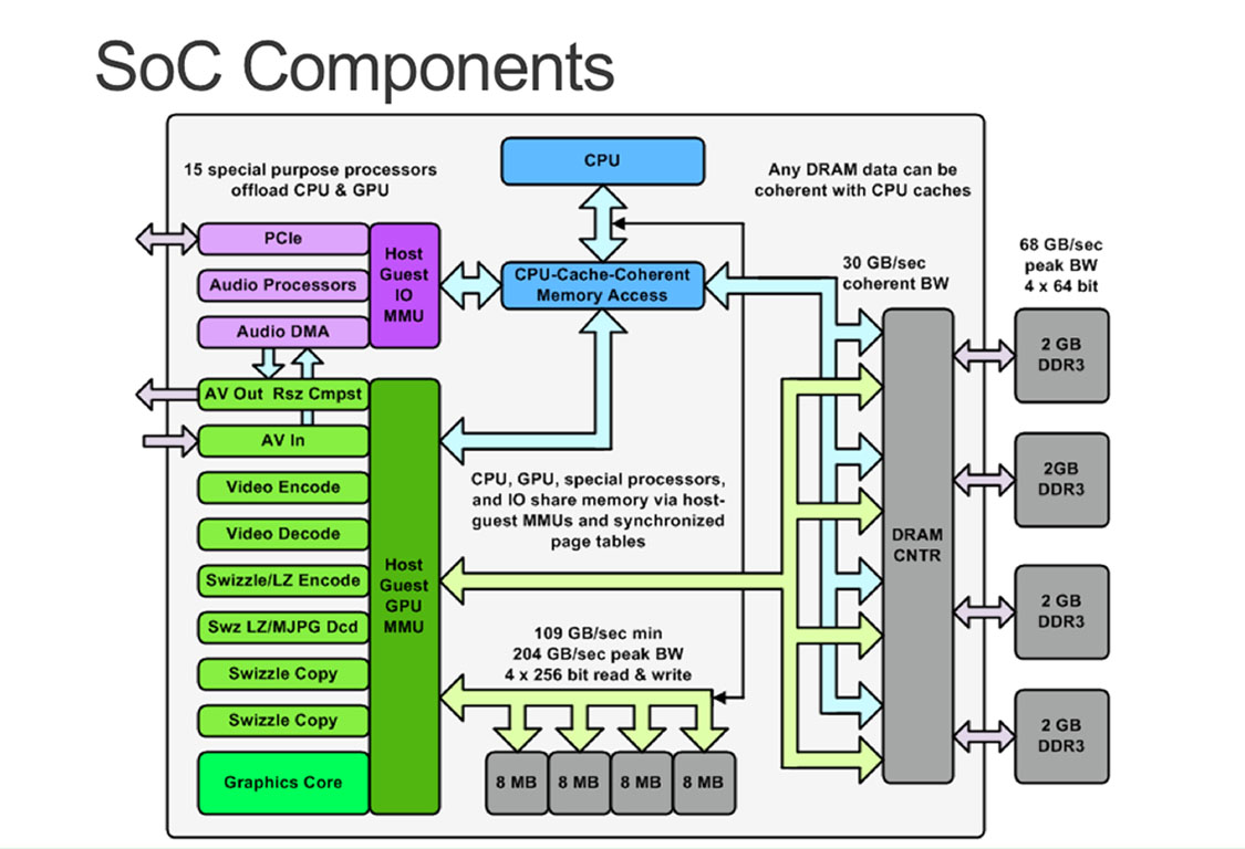 xbox-one-soc-components