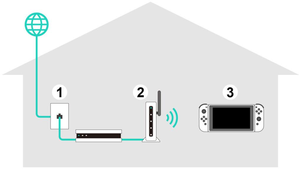 Nintendo Switch problemi wifi come collegarsi a internet