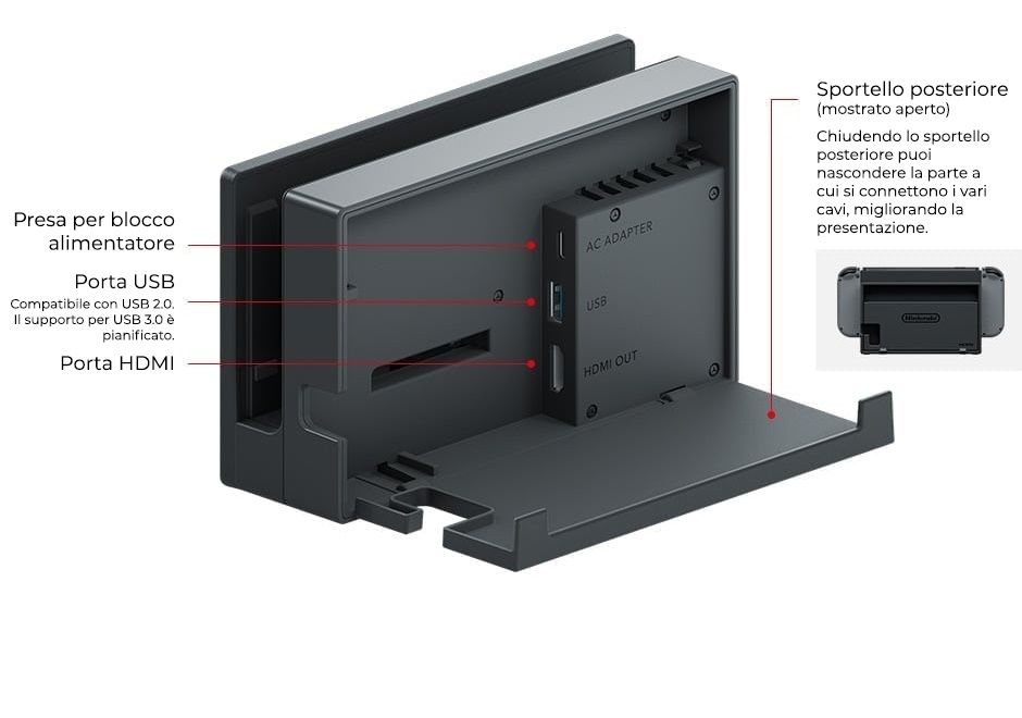 Dock Nintendo Switch retro spiegazione